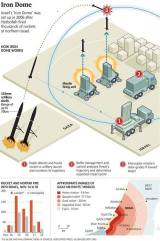 Iron Dome, Sistem Pertahanan Anti RoketIsrael