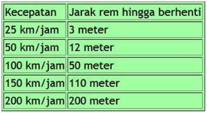 jarak kecepatan dan pengereman