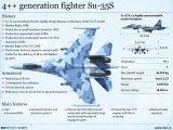 Spesifikasi Sukhoi Terbaru, Su-35s yang Sedang Ditawarkan Rusia PadaTNI