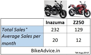 data gambar: bikeadvice.in